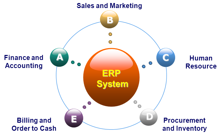 Office Managment System/Company ERP Solution